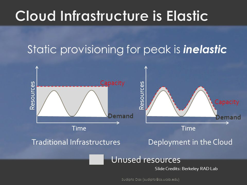 Unused resources Static provisioning for peak is inelastic Traditional InfrastructuresDeployment in the Cloud Demand Capacity Time Resources Demand Capacity Time Resources Slide Credits: Berkeley RAD Lab Sudipto Das {sudipto@cs.ucsb.edu}