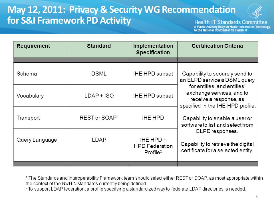 May 12, 2011: Privacy & Security WG Recommendation for S&I Framework PD Activity RequirementStandardImplementation Specification Certification Criteria SchemaDSMLIHE HPD subsetCapability to securely send to an ELPD service a DSML query for entities, and entities' exchange services, and to receive a response, as specified in the IHE HPD profile.