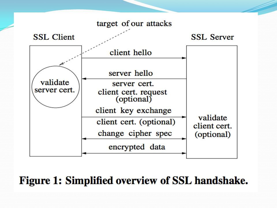 Authors SSL Certificate Validation Model SSL connection starts with handshake between client and server (Figure 1) Authors specifically focus on the client's validation of the server certificate.