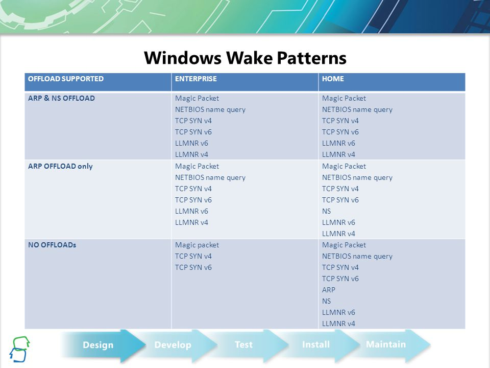 Windows Wake Patterns OFFLOAD SUPPORTEDENTERPRISEHOME ARP & NS OFFLOAD Magic Packet NETBIOS name query TCP SYN v4 TCP SYN v6 LLMNR v6 LLMNR v4 Magic P
