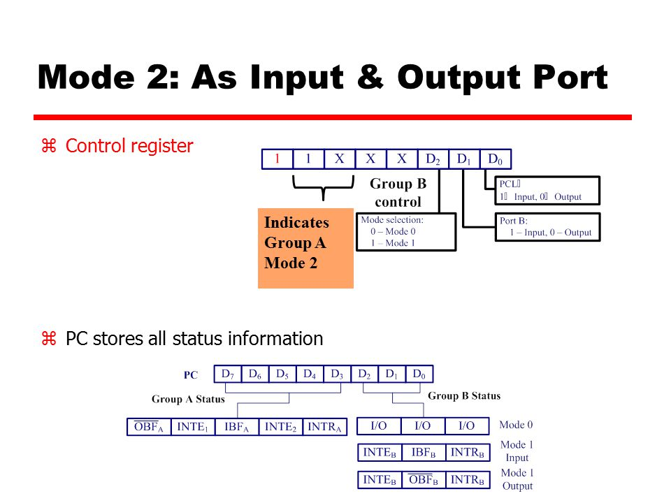Mode 2: As Input & Output Port zControl register zPC stores all status information Indicates Group A Mode 2