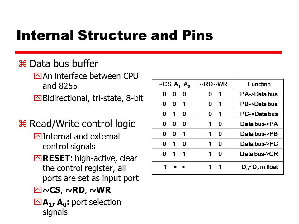 Internal Structure and Pins zData bus buffer yAn interface between CPU and 8255 yBidirectional, tri-state, 8-bit zRead/Write control logic yInternal and external control signals yRESET: high-active, clear the control register, all ports are set as input port y~CS, ~RD, ~WR yA 1, A 0 : port selection signals ~CS A 1 A 0 ~RD ~WRFunction 0 0 00 1PA->Data bus 0 0 10 1PB->Data bus 0 1 00 1PC->Data bus 0 0 01 0Data bus->PA 0 0 11 0Data bus->PB 0 1 01 0Data bus->PC 0 1 11 0Data bus->CR 1 × ×1 D 0 ~D 7 in float