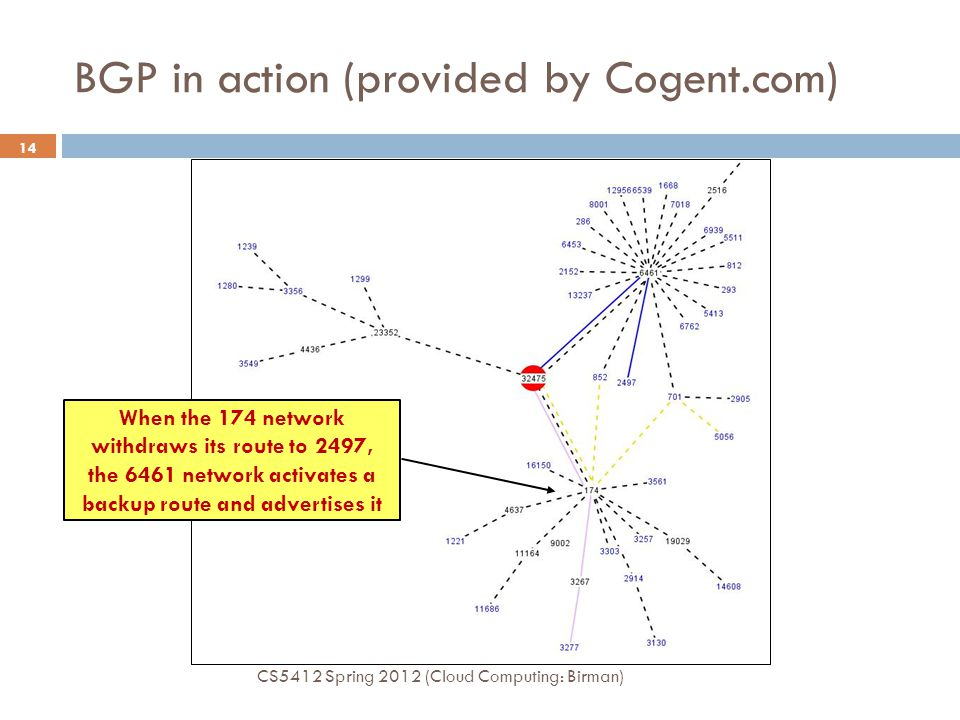 BGP in action (provided by Cogent.com) CS5412 Spring 2012 (Cloud Computing: Birman) 14 When the 174 network withdraws its route to 2497, the 6461 network activates a backup route and advertises it