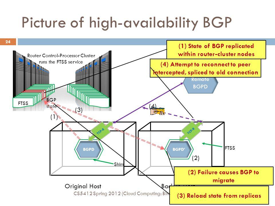 Picture of high-availability BGP CS5412 Spring 2012 (Cloud Computing: Birman) 24 Original HostBackup Host BGPDBGPD' TCP-R Remote BGPD (1) (2) (3) (4)
