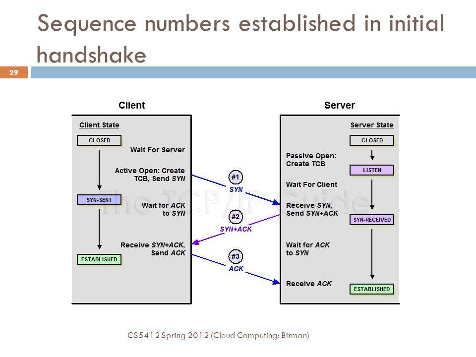 Sequence numbers established in initial handshake CS5412 Spring 2012 (Cloud Computing: Birman) 29