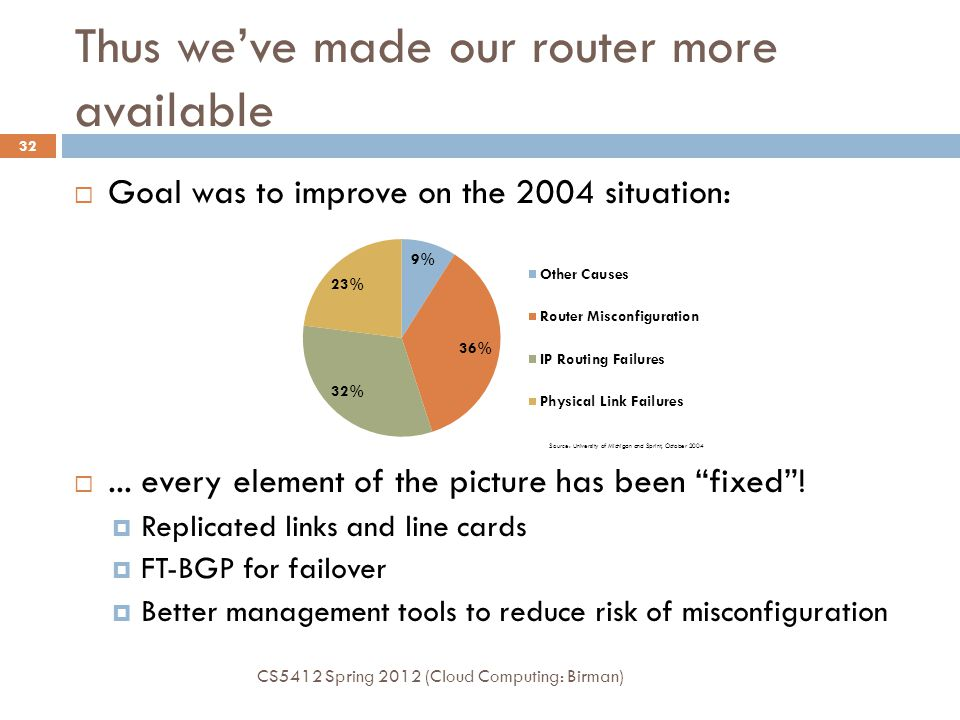 Thus we've made our router more available CS5412 Spring 2012 (Cloud Computing: Birman) 32  Goal was to improve on the 2004 situation: ...