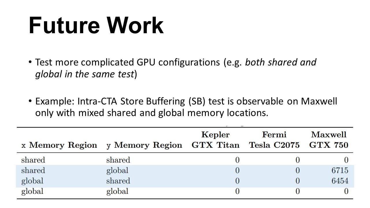 Future Work Test more complicated GPU configurations (e.g. both shared and global in the same test) Example: Intra-CTA Store Buffering (SB) test is ob