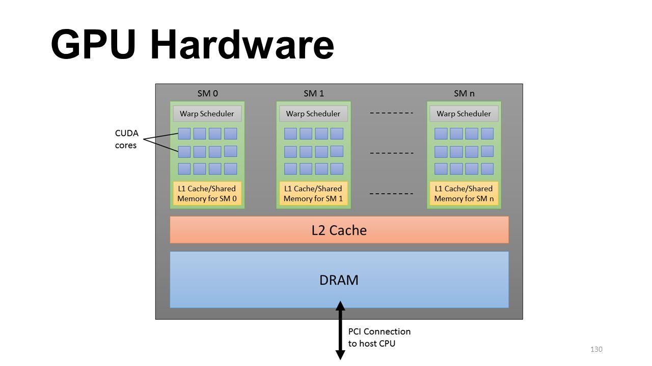 GPU Hardware 130