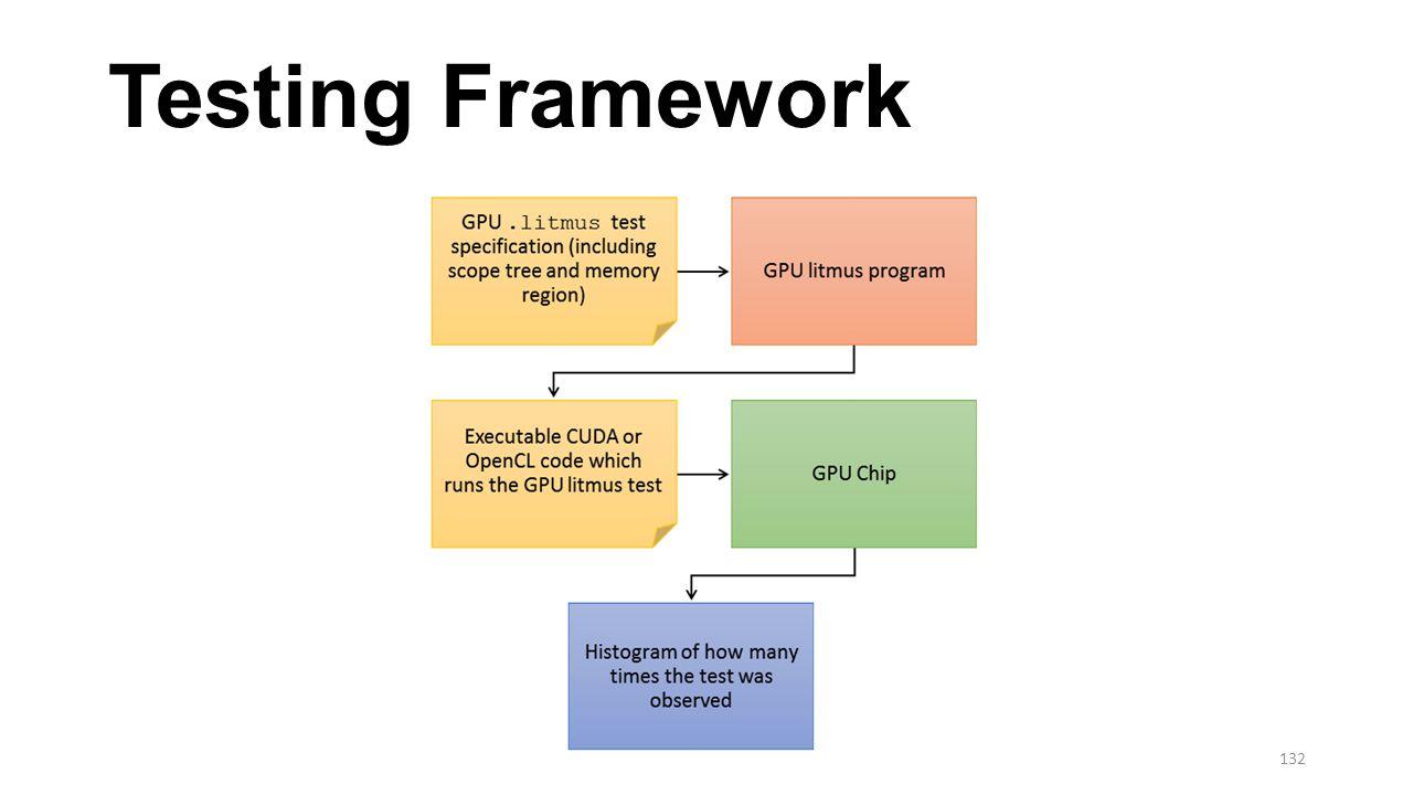 Testing Framework 132
