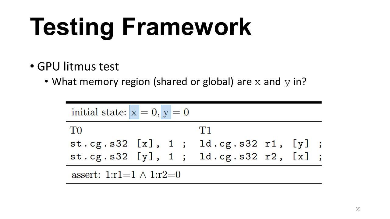 Testing Framework GPU litmus test What memory region (shared or global) are x and y in? 35
