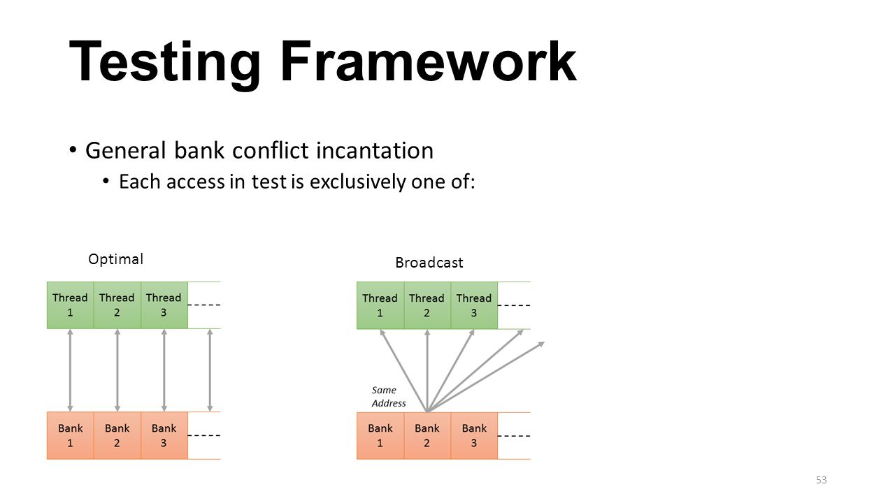 Testing Framework General bank conflict incantation Each access in test is exclusively one of: Optimal Broadcast 53