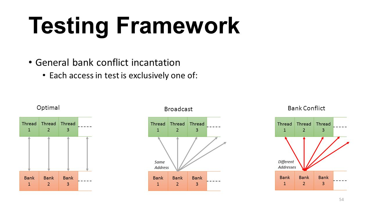 Testing Framework General bank conflict incantation Each access in test is exclusively one of: Optimal Broadcast Bank Conflict 54