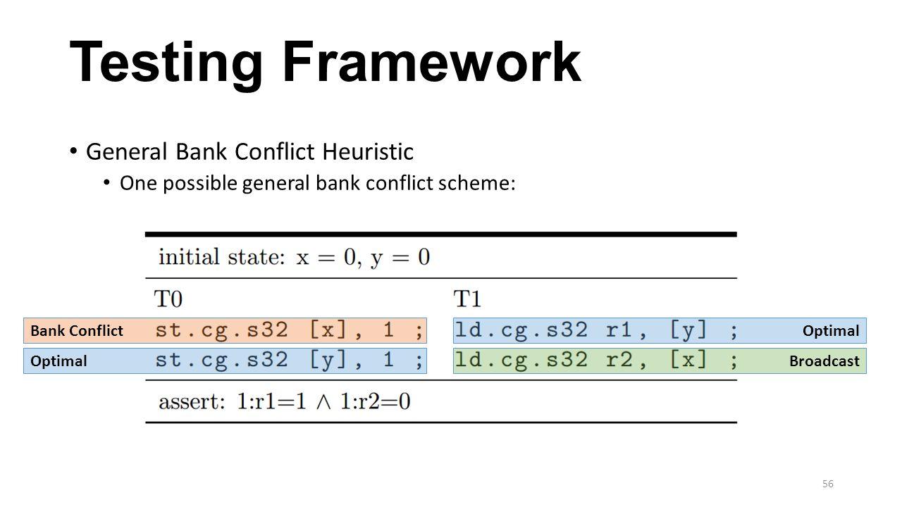 Testing Framework General Bank Conflict Heuristic One possible general bank conflict scheme: Bank Conflict Optimal Broadcast 56