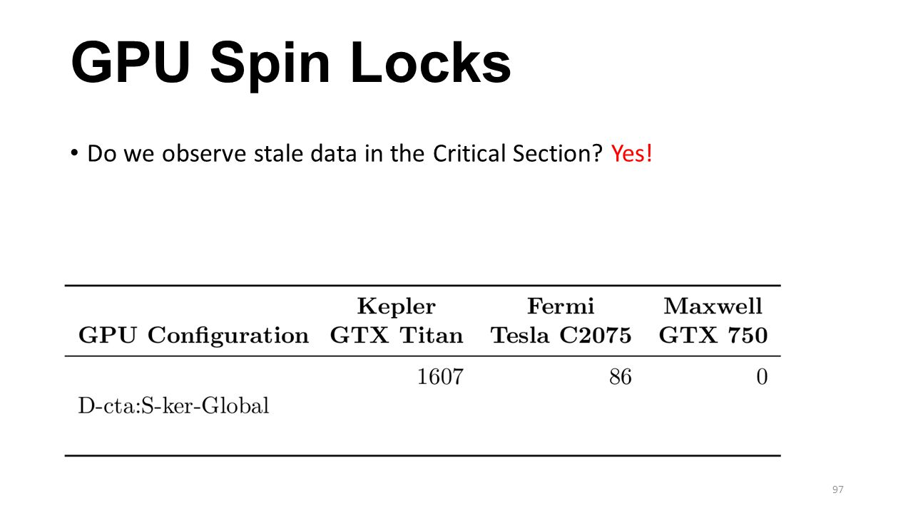 GPU Spin Locks Do we observe stale data in the Critical Section? Yes! 97