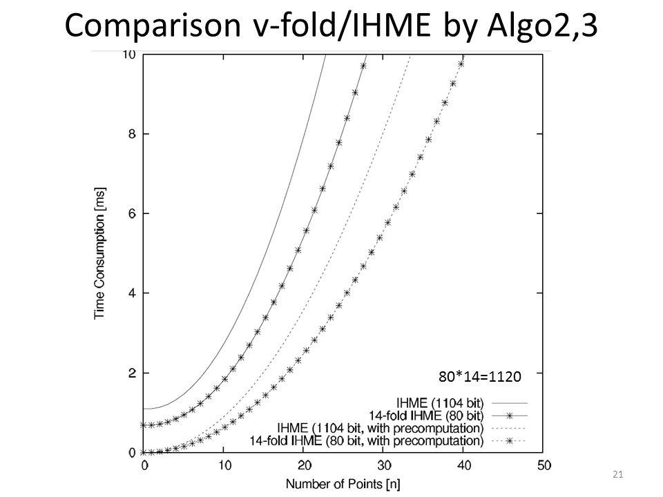 Comparison v-fold/IHME by Algo2,3 21 80*14=1120