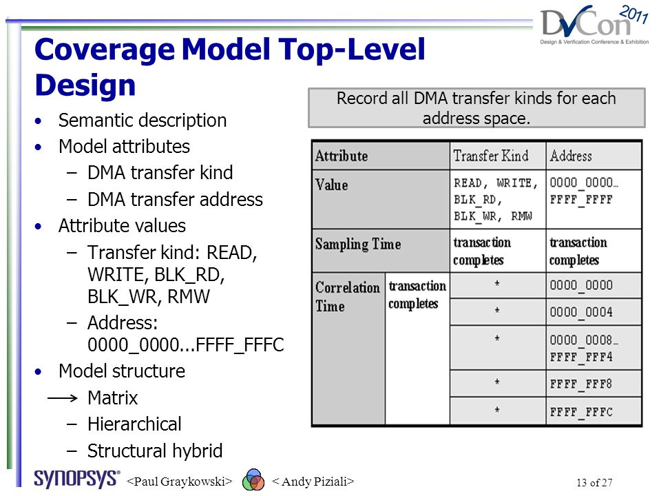 Coverage Model Top-Level Design Semantic description Model attributes –DMA transfer kind –DMA transfer address Attribute values –Transfer kind: READ, WRITE, BLK_RD, BLK_WR, RMW –Address: 0000_0000...FFFF_FFFC Model structure –Matrix –Hierarchical –Structural hybrid 13 of 27 Record all DMA transfer kinds for each address space.