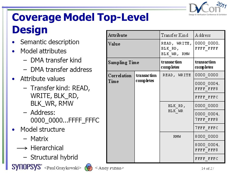 Coverage Model Top-Level Design Semantic description Model attributes –DMA transfer kind –DMA transfer address Attribute values –Transfer kind: READ, WRITE, BLK_RD, BLK_WR, RMW –Address: 0000_0000...FFFF_FFFC Model structure –Matrix –Hierarchical –Structural hybrid 14 of 27 Record each DMA transfer kind with its corresponding address space.