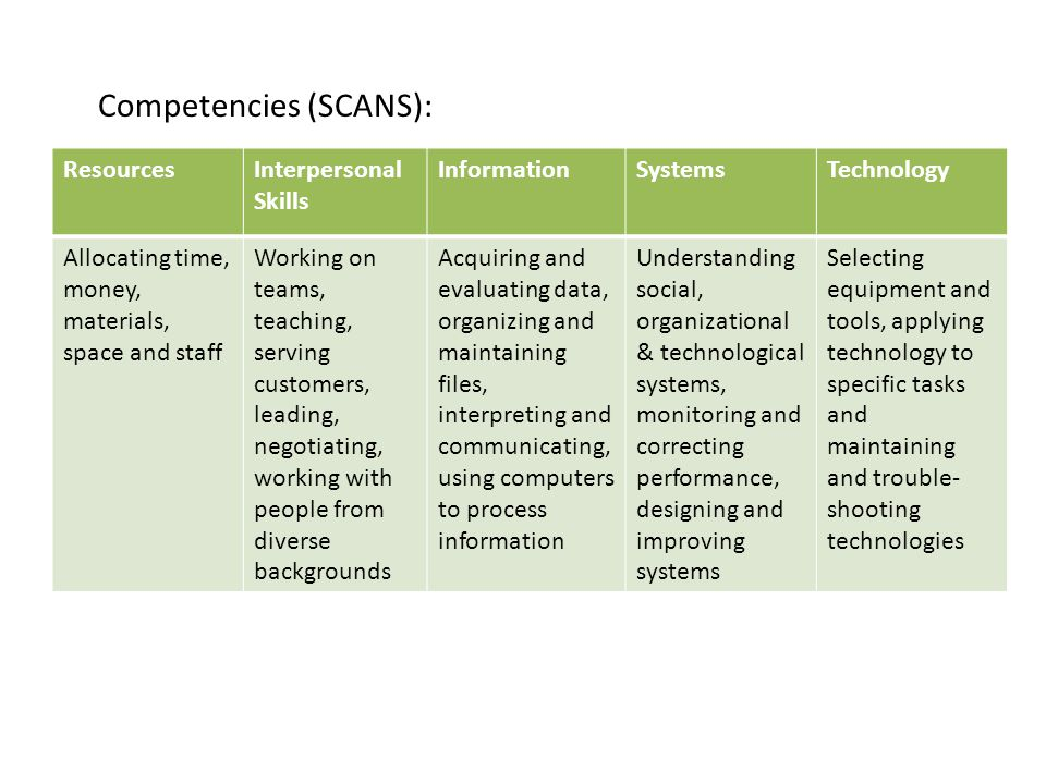 Competencies (SCANS): ResourcesInterpersonal Skills InformationSystemsTechnology Allocating time, money, materials, space and staff Working on teams, teaching, serving customers, leading, negotiating, working with people from diverse backgrounds Acquiring and evaluating data, organizing and maintaining files, interpreting and communicating, using computers to process information Understanding social, organizational & technological systems, monitoring and correcting performance, designing and improving systems Selecting equipment and tools, applying technology to specific tasks and maintaining and trouble- shooting technologies
