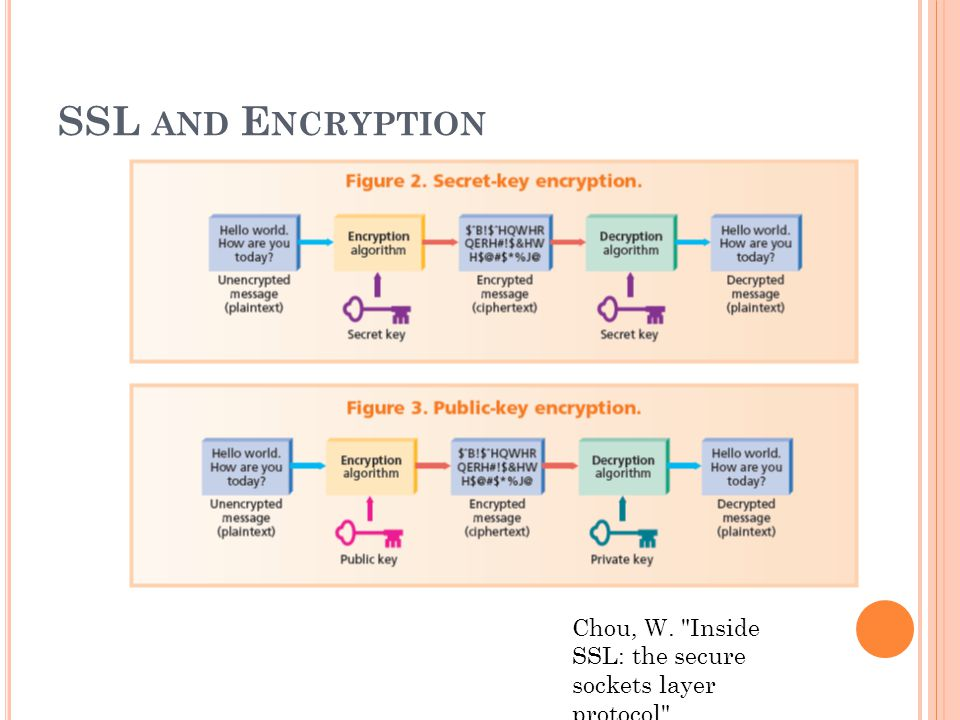 SSL AND E NCRYPTION Chou, W. Inside SSL: the secure sockets layer protocol