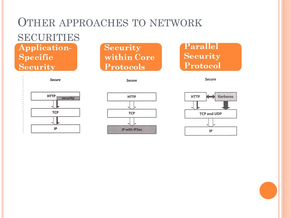 O THER APPROACHES TO NETWORK SECURITIES Application- Specific Security Security within Core Protocols Parallel Security Protocol