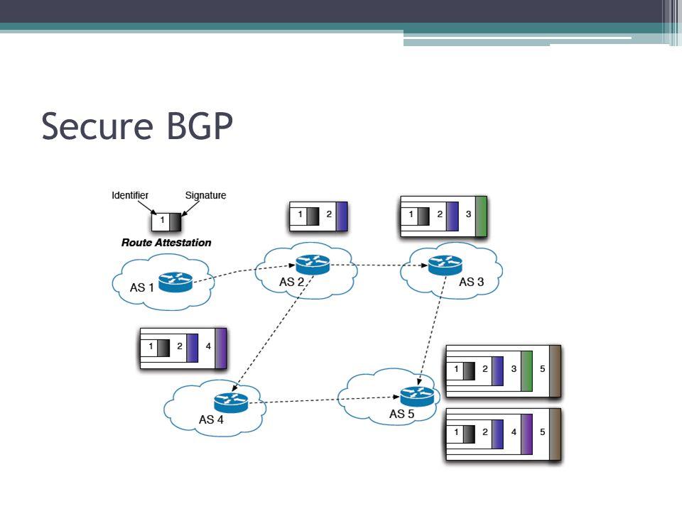 Secure BGP