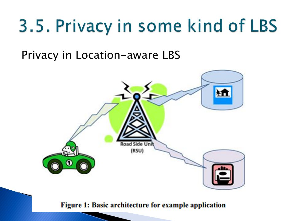Privacy in Location-aware LBS