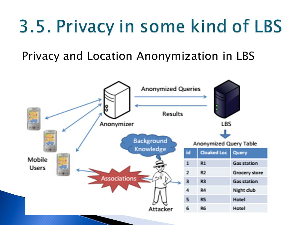 Privacy and Location Anonymization in LBS