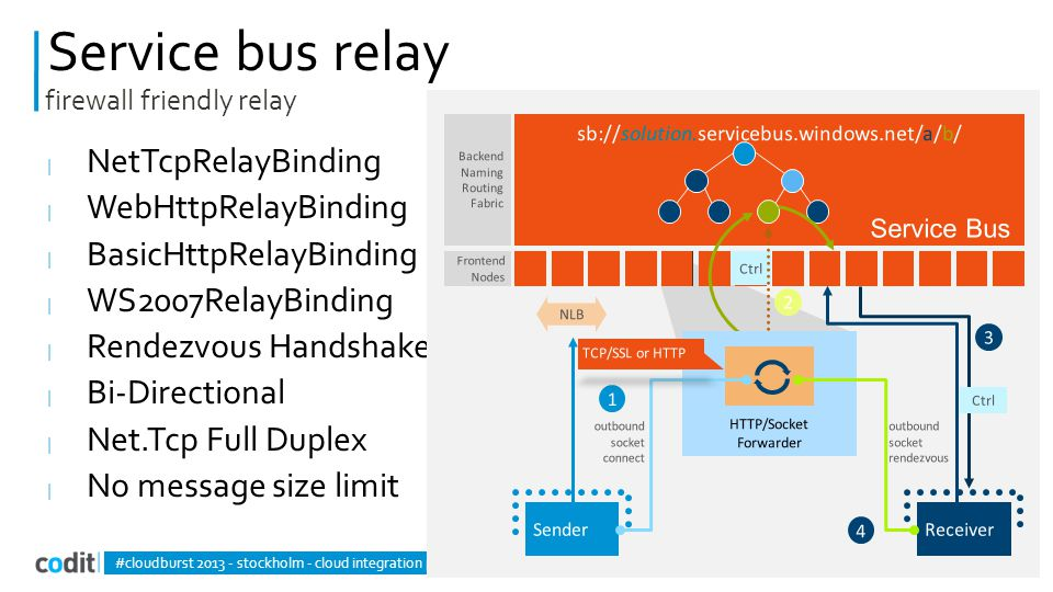 Service bus relay | NetTcpRelayBinding | WebHttpRelayBinding | BasicHttpRelayBinding | WS2007RelayBinding | Rendezvous Handshake | Bi-Directional | Net.Tcp Full Duplex | No message size limit #cloudburst 2013 - stockholm - cloud integration patterns firewall friendly relay