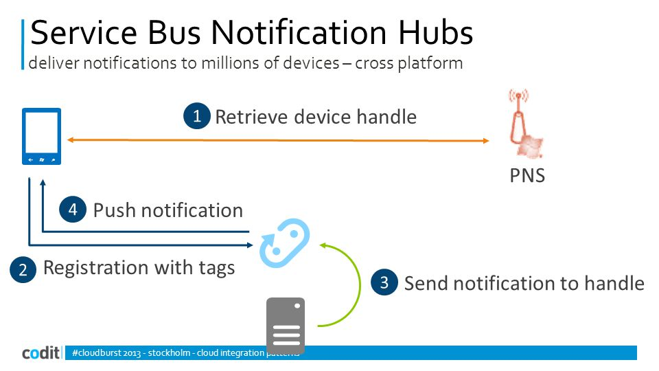 Service Bus Notification Hubs #cloudburst 2013 - stockholm - cloud integration patterns deliver notifications to millions of devices – cross platform
