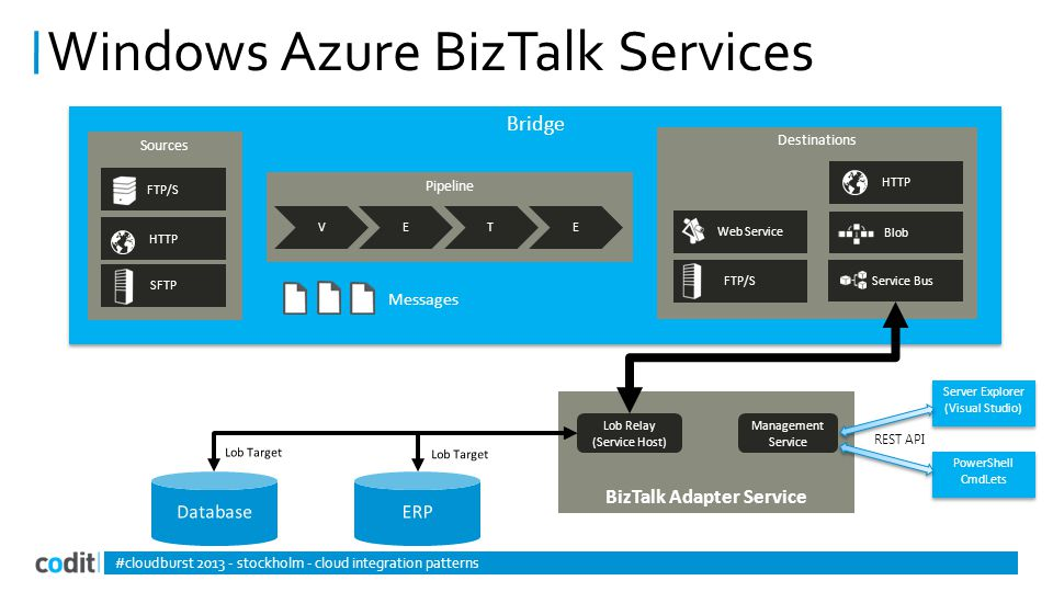 BizTalk Adapter Service Server Explorer (Visual Studio) Server Explorer (Visual Studio) PowerShell CmdLets Management Service REST API Lob Relay (Service Host) Windows Azure BizTalk Services #cloudburst 2013 - stockholm - cloud integration patterns Bridge Pipeline VETE Messages Sources FTP/S HTTP SFTP Destinations Service Bus Web Service FTP/S HTTP Blob