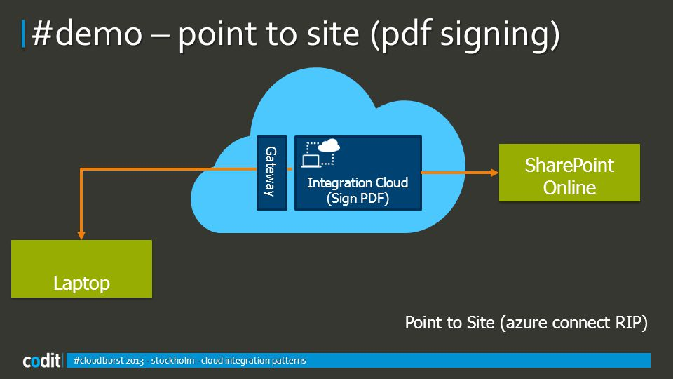 #demo – point to site (pdf signing) #cloudburst 2013 - stockholm - cloud integration patterns Integration Cloud (Sign PDF) Point to Site (azure connect RIP) Laptop Gateway SharePoint Online