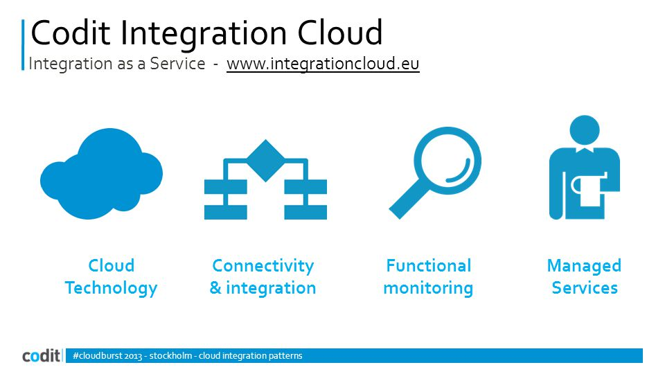 Codit Integration Cloud Cloud Technology #cloudburst 2013 - stockholm - cloud integration patterns Integration as a Service - www.integrationcloud.euwww.integrationcloud.eu Connectivity & integration Managed Services Functional monitoring