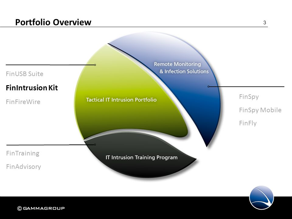 3 Portfolio Overview FinSpy FinSpy Mobile FinFly FinUSB Suite FinIntrusion Kit FinFireWire FinTraining FinAdvisory