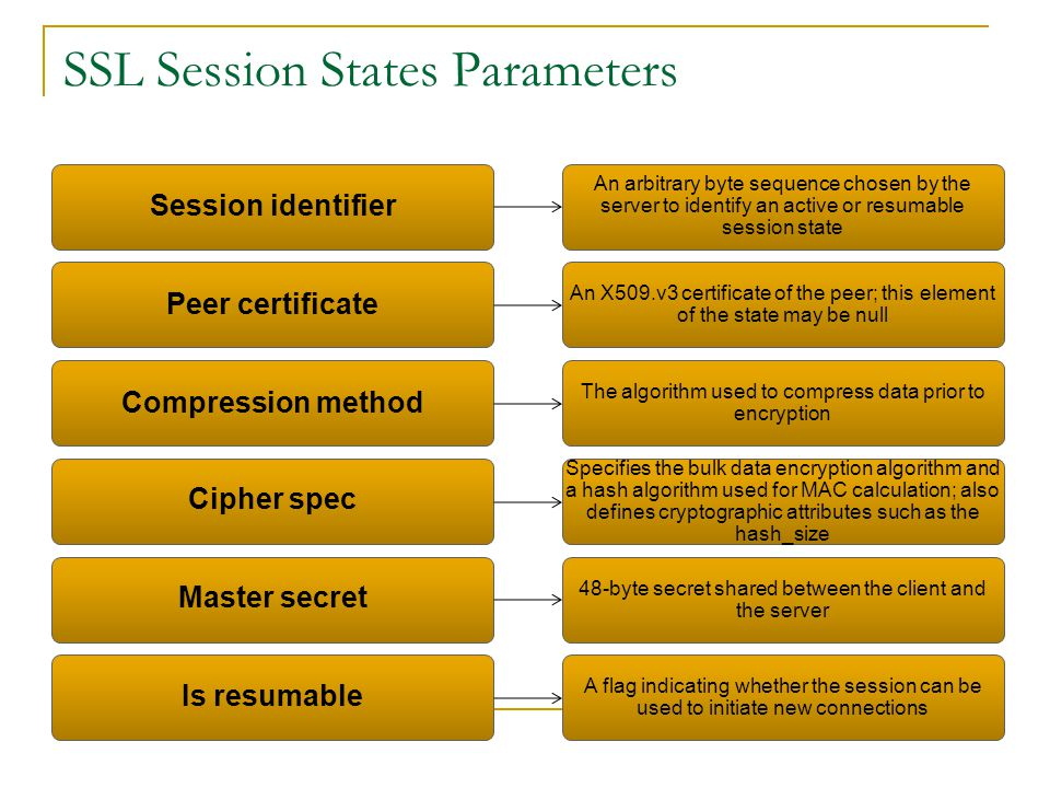 SSL Session States Parameters Session identifier An arbitrary byte sequence chosen by the server to identify an active or resumable session state Peer certificate An X509.v3 certificate of the peer; this element of the state may be null Compression method The algorithm used to compress data prior to encryption Cipher spec Specifies the bulk data encryption algorithm and a hash algorithm used for MAC calculation; also defines cryptographic attributes such as the hash_size Master secret 48-byte secret shared between the client and the server Is resumable A flag indicating whether the session can be used to initiate new connections