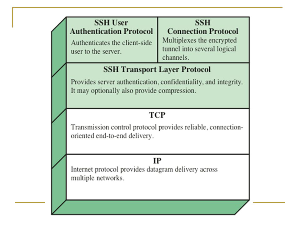 Functions of SSH protocol stack Transport layer protocol  Provides server authentication, data confidentiality and integrity User authentication protocol  Authenticates the user to the server Connection protocol  Multiplex multiple logic communication channels over a single underlying SSH connection