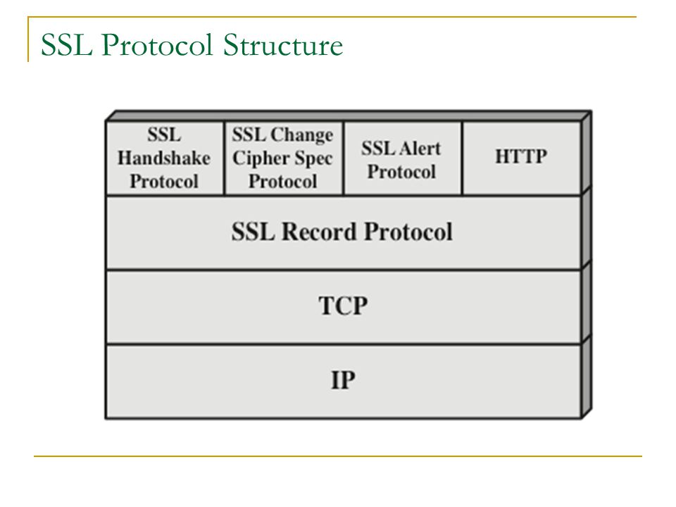 SSL Connection and Session SSL Connection  Is a transport the provides a suitable type of service  Is transient  is associated with one session SSL Session  Is an association between a client and a server  Created by the handshake protocol  Defines a set of security parameters, can be shared among multiple connection  Are used to avoid the expensive negotiation of new security parameters for each connection