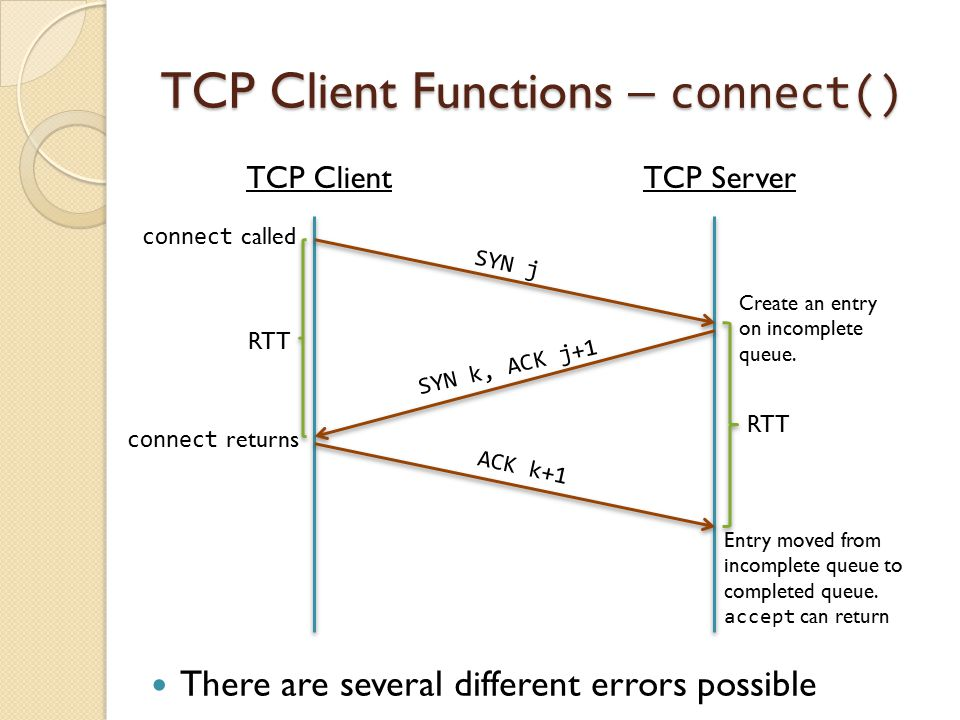 TCP Client Functions – connect() There are several different errors possible TCP Client TCP Server Create an entry on incomplete queue.