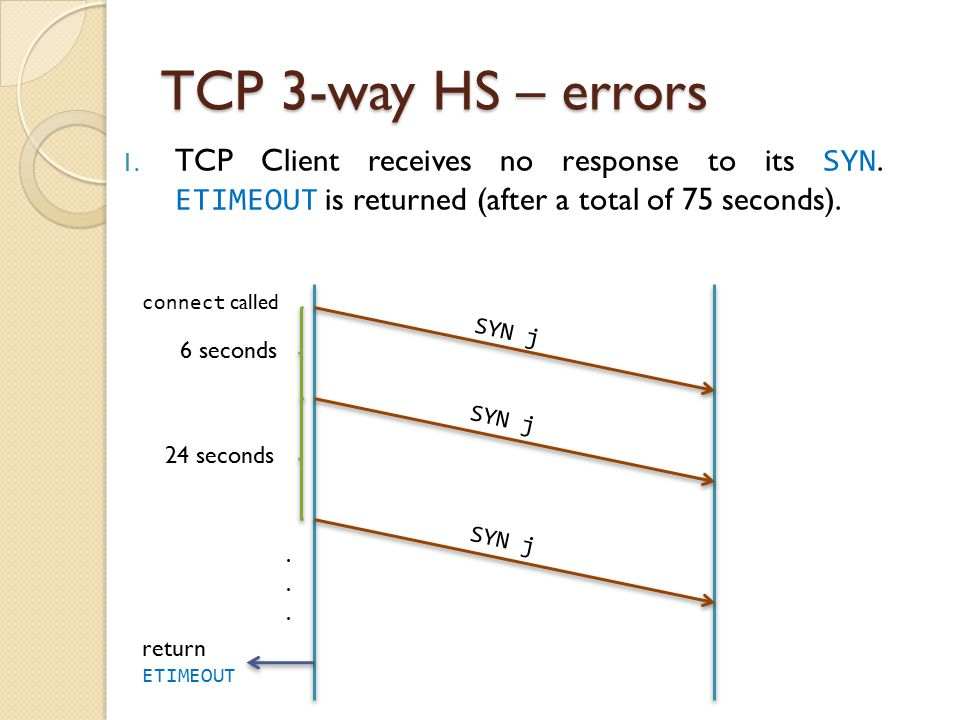 TCP 3-way HS – errors 1. TCP Client receives no response to its SYN. ETIMEOUT is returned (after a total of 75 seconds). SYN j connect called SYN j 6