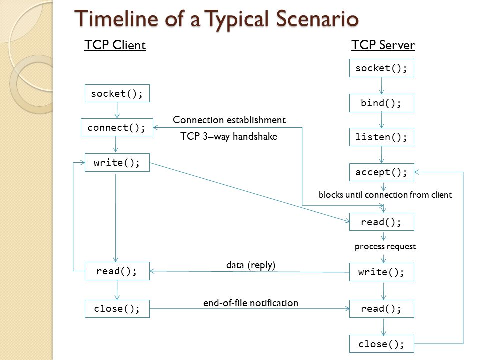 blocks until connection from client Timeline of a Typical Scenario TCP Client TCP Server socket(); bind(); listen(); accept(); read(); process request write(); read(); close(); socket(); connect(); write(); Connection establishment TCP 3–way handshake read(); data (reply) close(); end-of-file notification