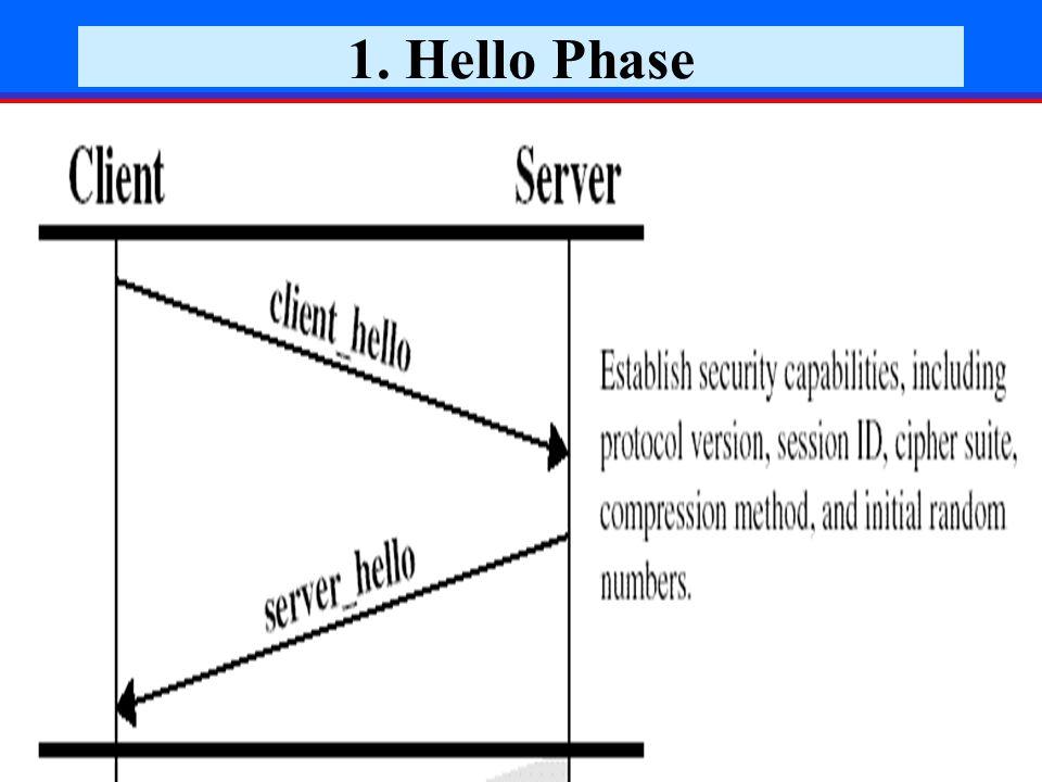 December 2006Prof. Reuven Aviv, SSL27 1. Hello Phase