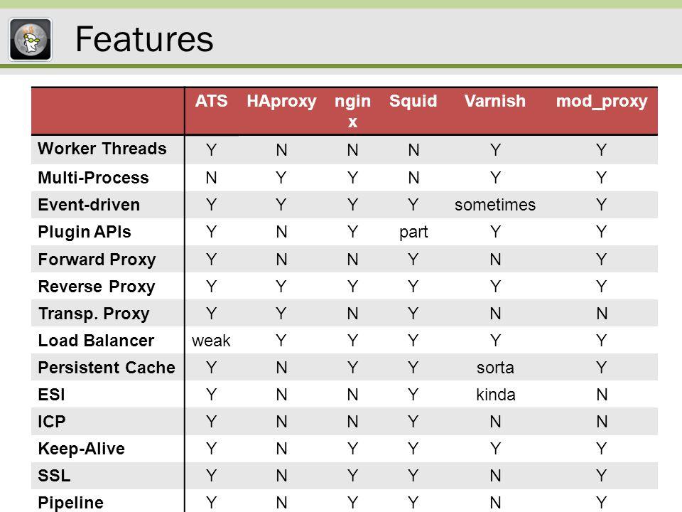 Common enemies of performance 3-Way handshake Congestion control DNS lookups