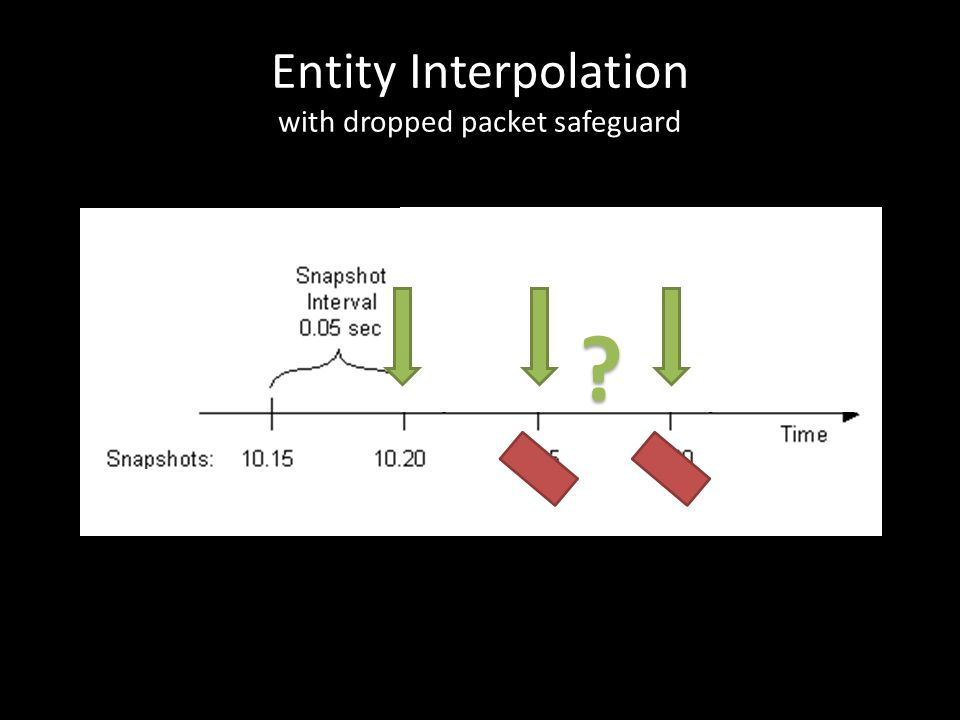 Entity Interpolation with dropped packet safeguard