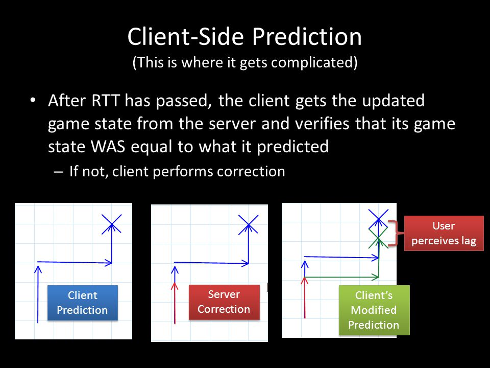 Client-Side Prediction (This is where it gets complicated) After RTT has passed, the client gets the updated game state from the server and verifies that its game state WAS equal to what it predicted – If not, client performs correction Server Correction Client Prediction Client's Modified Prediction User perceives lag