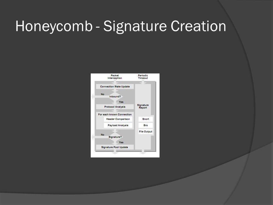 Honeycomb - Signature Creation