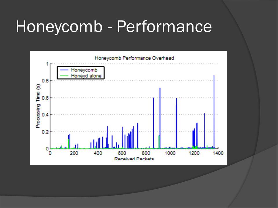 Honeycomb - Performance