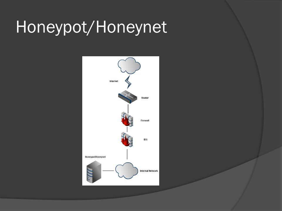 Honeycomb protocol Analysis  After updating connection status, Honeycomb creates a new signature record and fills it with the facts about packets which is updated continuously.