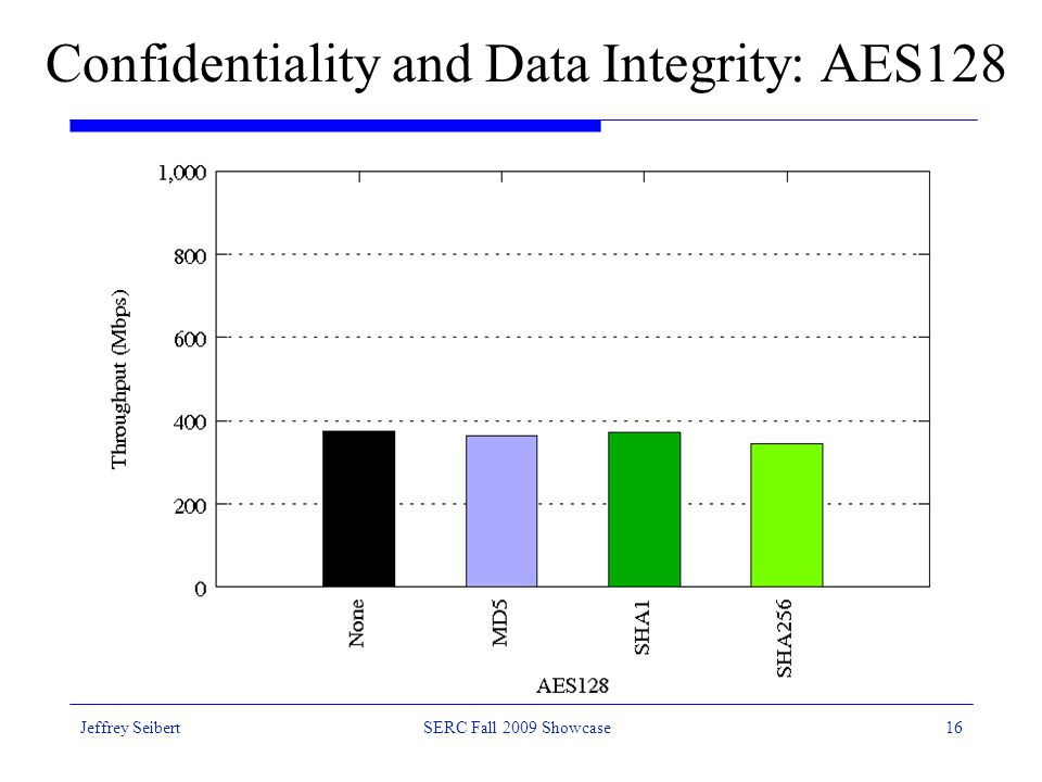 Jeffrey SeibertSERC Fall 2009 Showcase16 Confidentiality and Data Integrity: AES128
