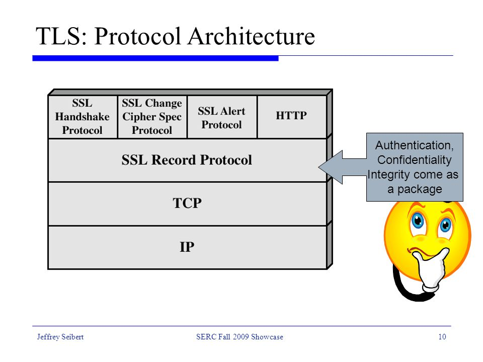 Jeffrey SeibertSERC Fall 2009 Showcase10 TLS: Protocol Architecture Authentication, Confidentiality Integrity come as a package