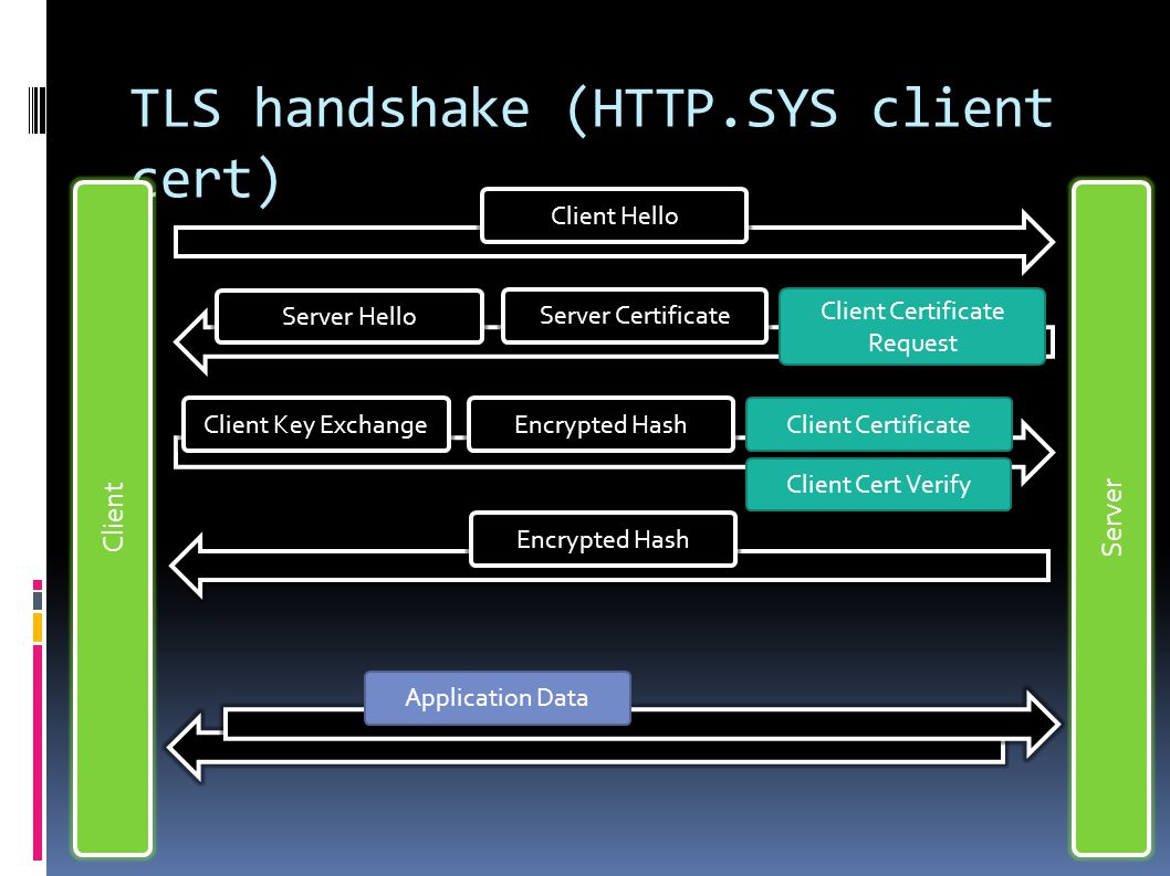 TLS handshake (HTTP.SYS client cert) Client Server Client Hello Server Hello Server Certificate Client Key ExchangeEncrypted Hash Client Certificate Request Client Cert Verify Client Certificate Application Data