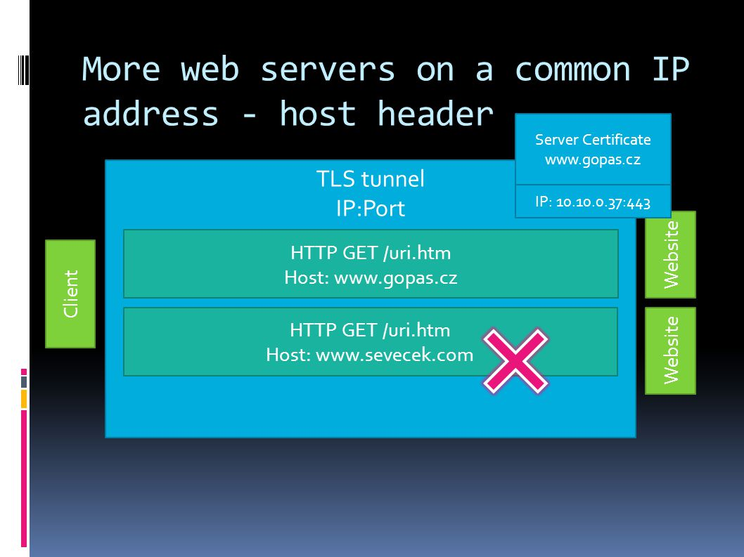 More web servers on a common IP address - host header Client Website TLS tunnel IP:Port HTTP GET /uri.htm Host: www.gopas.cz HTTP GET /uri.htm Host: w